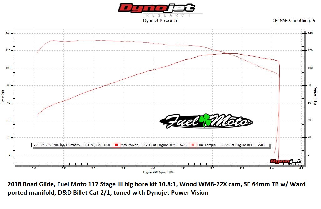 DYNO Numbers for Baggers??? - Page 585 - Harley Davidson Forums