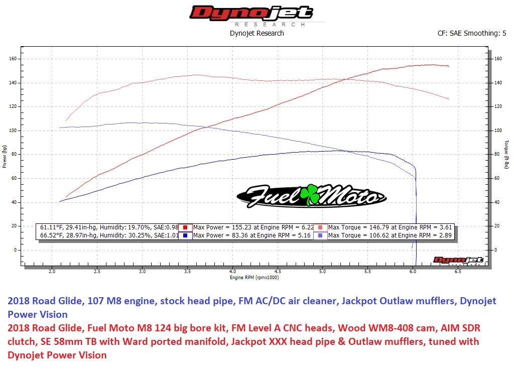 Dyno Charts - Fuel Moto University